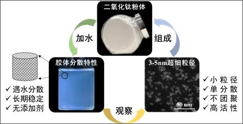 锐钛型纳米二氧化钛